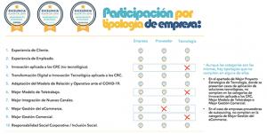 Los Premios Excelencia Relación con Clientes amplían el plazo de inscripción.