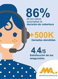 MAcarena, la asistente virtual de Multiasistencia, imprescindible para atender a los clientes.