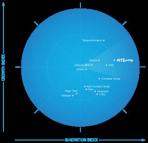 Atento situada como líder en crecimiento e innovación en el Radar Frost 2020.