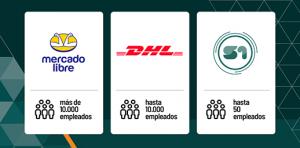 Mercado Libre, DHL y S1Gateway, unidas por ser empresas que cuidan a sus empleados.
